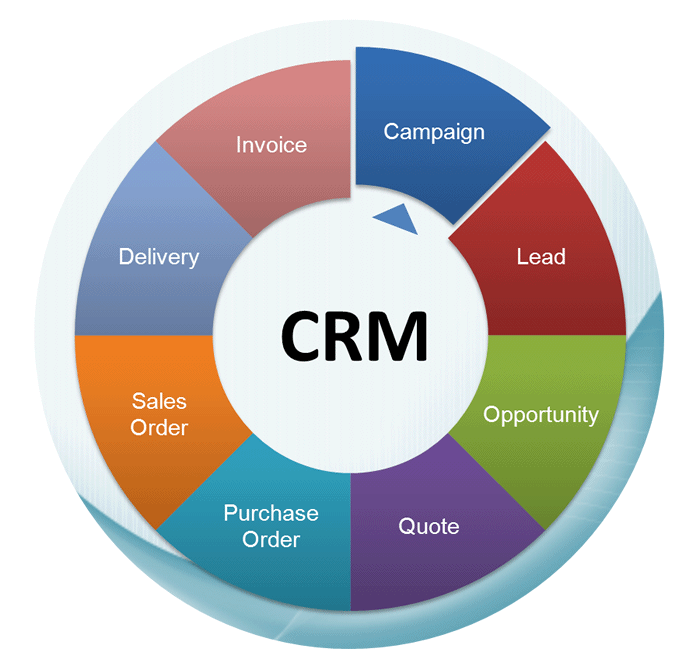 CRM Block Diagram
