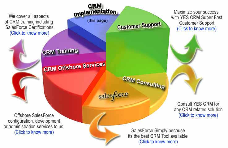 customer relationship management plan Are you using social media to improve your customer service is your current customer relationship management process inefficient a fine-tuned social customer service strategy increases customer engagement in this article i'll share four easy steps for developing a social crm strategy why a.